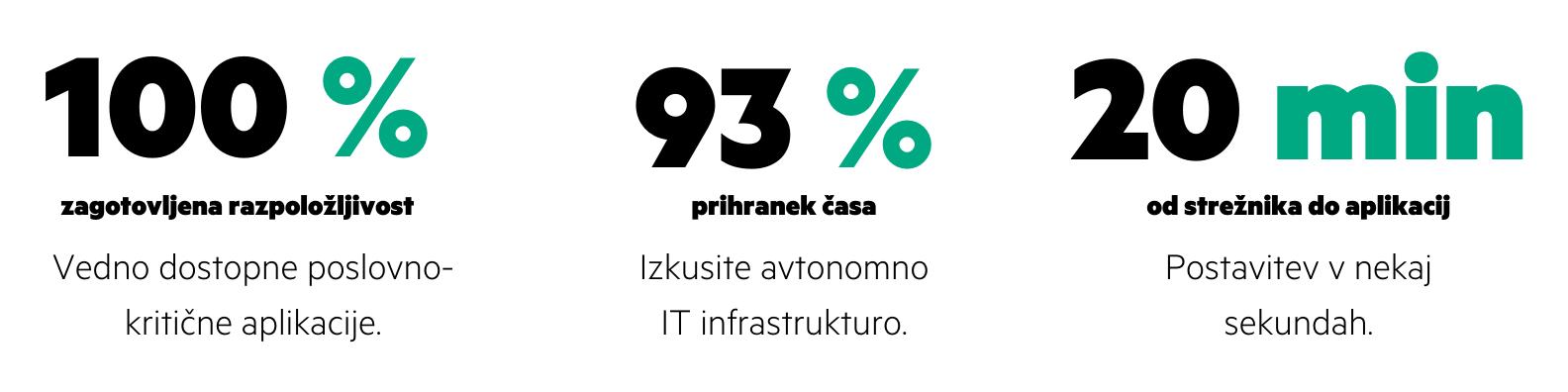 HPE Primera-grafika