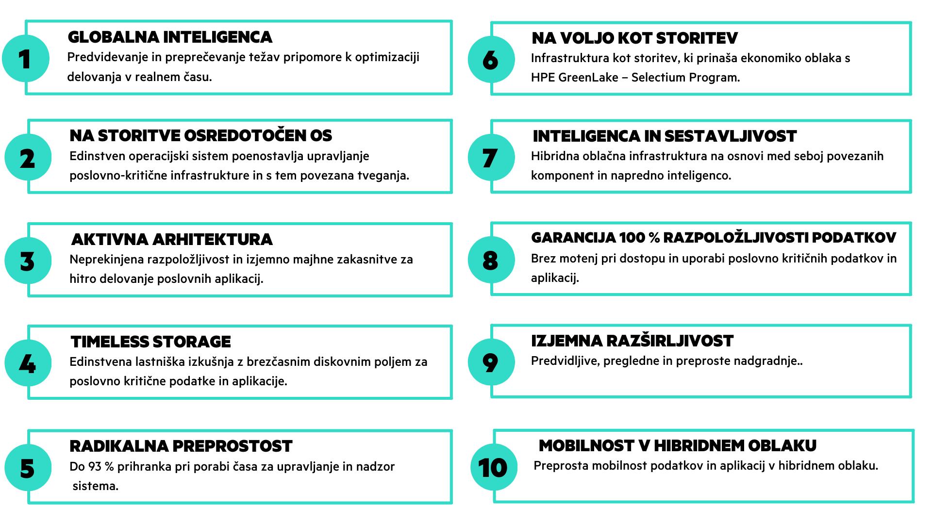 HPE Primera-grafika2